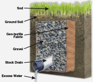 Downspout treatment indianapolis for French drain collection box